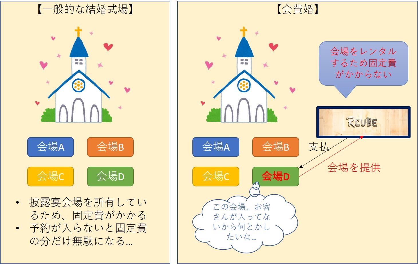 .jpg - 会費婚:自己負担5万円の理由とデメリット、評判